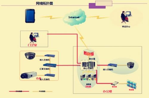 IP网络视频监控系统