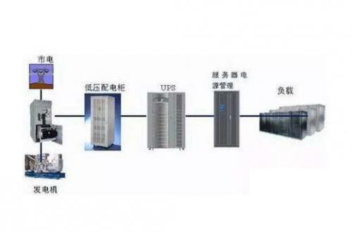 UPS 及供配电工程